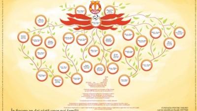 Fundatia pentru SMURD - Familii