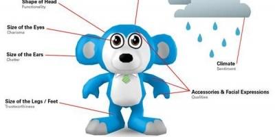 Brand Toys lansata de JWT construieste imagini ale brandurilor in functie de Social Mention