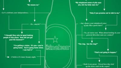 Heineken - Chart