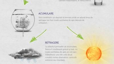 Aplicatie de Facebook: Coca-Cola HBC Romania – Banca de Apa