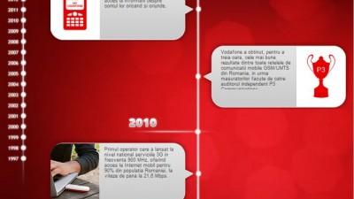 Aplicatie Facebook Vodafone - 15 ani impreuna - Timeline Vodafone