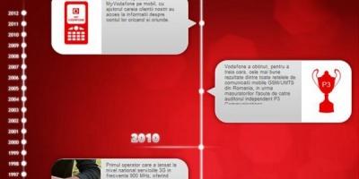 """Aplicatia """"15 ani impreuna"""" recreeaza timeline-urile personale ale utilizatorilor de Facebook"""
