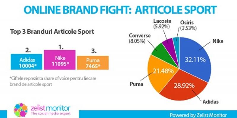Analiza Zelist Monitor: vizibilitatea brandurilor de articole sportive in social media din Romania