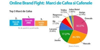 Analiza Zelist Monitor: analiza brandurilor de cafea si cafenele in online-ul romanesc