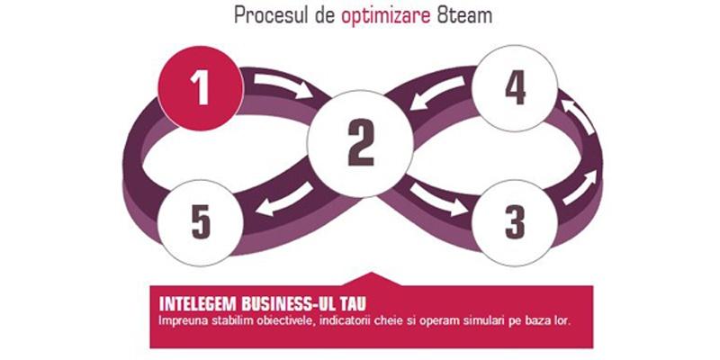 8team, agentia de conversion rate optimization, parte din Leo Burnett Group
