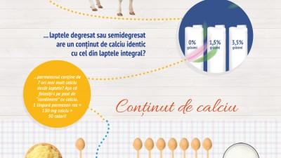 Albalact - Doza zilnica de lactate, infografic