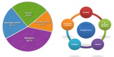 Studiul National Happiness: 39,1% dintre romani sunt fericiti