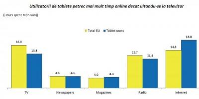 Studiu Mediascope: in online utilizatorii de tablete europeni cheltuie mai mult decat utilizatorii europeni ai altor dispozitive