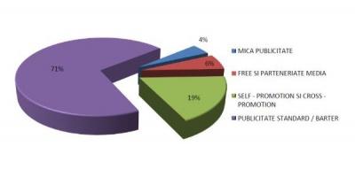Publicitatea romaneasca in anul 2012 pentru presa scrisa, radio, internet si OOH – 656 milioane EUR, la ratecard