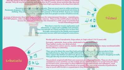 Youth Monitor - Tanarul in Romania. Profil urban de marketing