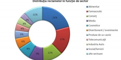 Studiu mediaTRUST: Vizibilitatea advertiserilor in media in martie 2013