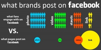 Brandurile posteaza cel mai mult pe Facebook continutul pe care utilizatorii il plac cel mai putin