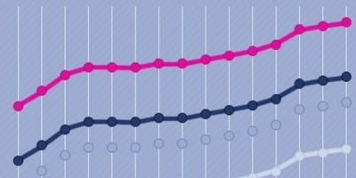 fbMonitor, noul serviciu TreeWorks, analizeaza eficienta comunicarii pe Facebook