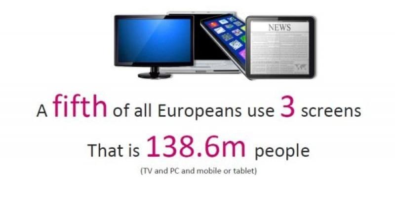 Studiu Mediascope Europe: 84% dintre europeni navigheaza pe internet in acelasi timp in care se uita la televizor