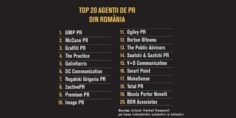Top Agentii de PR 2013