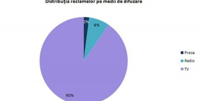 Studiu mediaTRUST: Vizibilitatea brandurilor auto in publicitatea romaneasca in perioada ianuarie - mai 2013