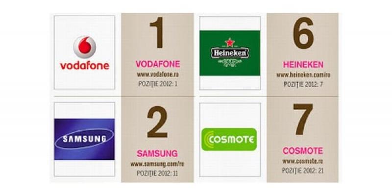 Revista Biz lanseaza Top Social Brands 2013