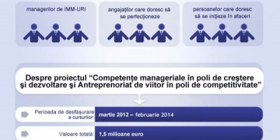 Clubul Intreprinzatorului Roman, parte dintr-un program de 1.5 milioane EUR: 1.100 participati, in prima jumatate a lui 2013