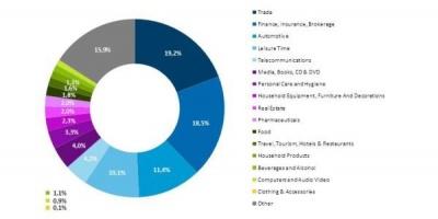 Raport AdMonitor: principalele sectoare promovate in online - telecomunicatiile, finantele si comertul