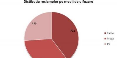 Raport mediaTRUST: Medlife, 75 de mii EUR investiti in reclame in prima jumatate a anului 2013