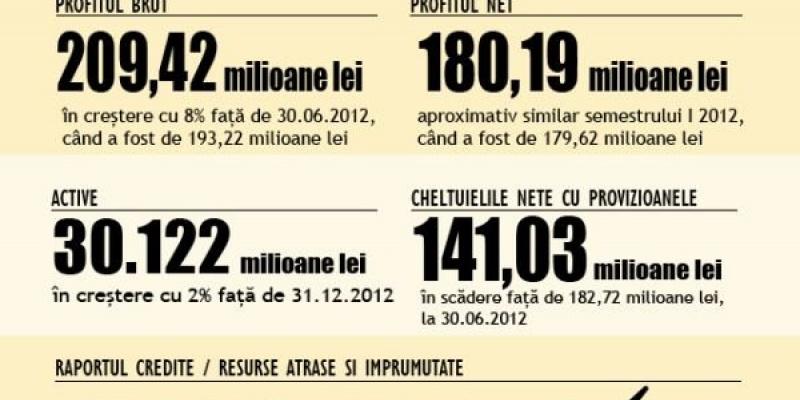 Banca Transilvania: Rezultatele financiare obtinute in S1 2013