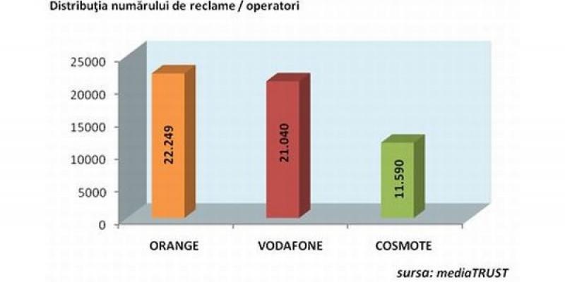 Orange este operatorul de telecomunicatii cu cea mai agresiva campanie de promovare