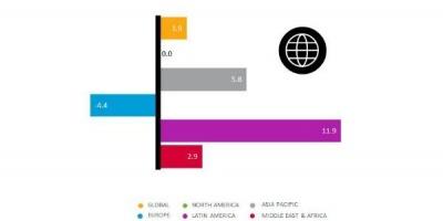 Studiu Nielsen AdView: cheltuielile cu publicitatea, evolutia canalelor media si investitiile pe sectoare