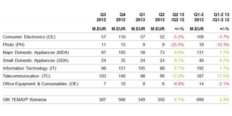 GfK TEMAX pentru T2 2013: Piata bunurilor de folosinta indelungata a ajuns la aproape 700 milioane euro