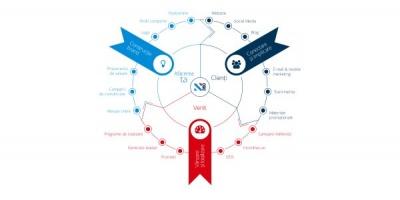 S-a lansat agentia Insight360, care actioneaza sub umbrela conceptului Revenue Factory