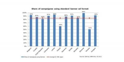 Studiu AdMonitor: cele mai folosite formate de publicitate online din CEE sunt bannerele standard