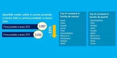 Analiza MediaIQ: vizibilitatea celor mai mari companii farmaceutice a scazut cu 23% in online in S1 2013 fata de S1 2012