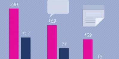 Top fbMonitor: cele mai vizibile branduri de Banci, Asigurari si Telecommunication in online in august 2013