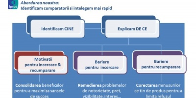 Ipsos Romania lanseaza InnoQuest Tracker