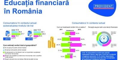 Studiu Novel Research pentru Provident Financial: cat de interesati sunt romanii de dezvoltarea cunostintelor de gestionare a bugetului