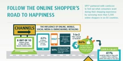 Studiu comScore si UPS: care sunt preferintele consumatorilor atunci cand achizitioneaza online