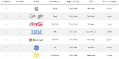 Top 100 Global Brands: Apple pe primul loc, urmat de Google si Coca-Cola