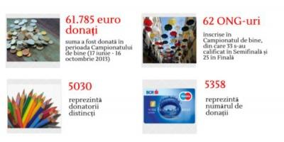 Peste 61.000 de euro adunati de organizatiile de pe Bursa Binelui in cadrul Campionatului de bine