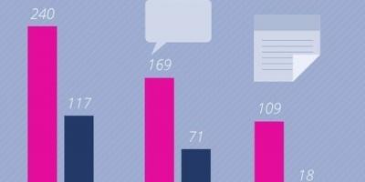 Top fbMonitor: cele mai vizibile branduri din categoriile Ingrijire corporala & Cosmetice si Sanatate in online in septembrie 2013