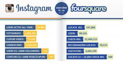 Zelist Monitor lanseaza primul infografic cu date despre Romania pentru Instagram si Foursquare