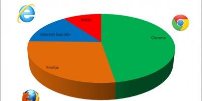 Studiu Gemius: Windows 7 si Chrome, in topul preferintelor romanilor