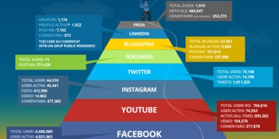 ZeList Monitor: Social media in .ro in octombrie