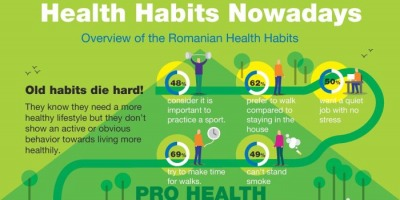 Infografic Starcom: Health Habits Nowadays - Overview of the Romanian Health Habits