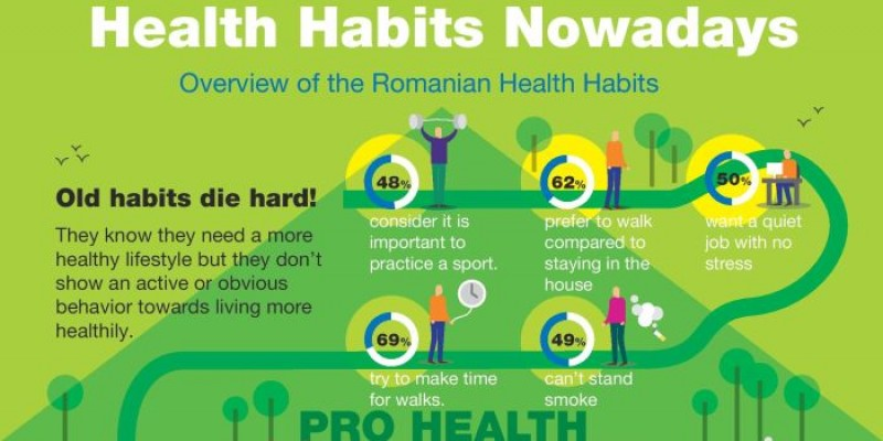 Infografic Starcom: Health Habits Nowadays - Overview of the Romanian Health Habits