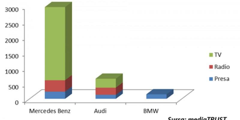 Studiu mediaTRUST: Vizibilitatea marcilor auto premium in media si publicitate pentru perioada 1 ianuarie - 31 octombrie 2013