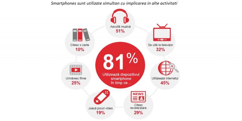Studiu Ipsos: 71% dintre posesorii de smartphones romani folosesc aplicatiile mobile zilnic