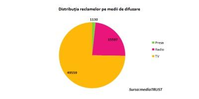 Studiu mediaTRUST: Dintre institutiile bancare, Volksbank a generat cel mai mare volum de publicitate in 2013