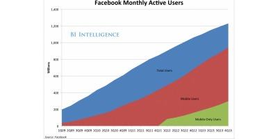 Cea mai mare parte a veniturilor Facebook in 2013 provine din mobile