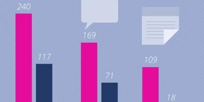 Top fbMonitor: cele mai vizibile branduri de IT&C si Electro Retail in online in decembrie 2013
