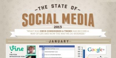 Infografic: cele mai importante momente din Social Media in 2013