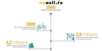 Okazii.ro a inregistrat o crestere de 20% a volumului tranzactiilor in 2013 fata de 2012